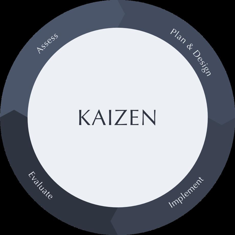 Ikizen Kaizen Explanation
